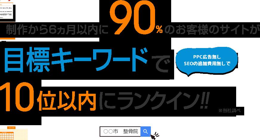 制作から6カ月以内に90%のお客様のサイトがPPC広告・SEOの追加費用無しで目標キーワード10位以内にランクイン!