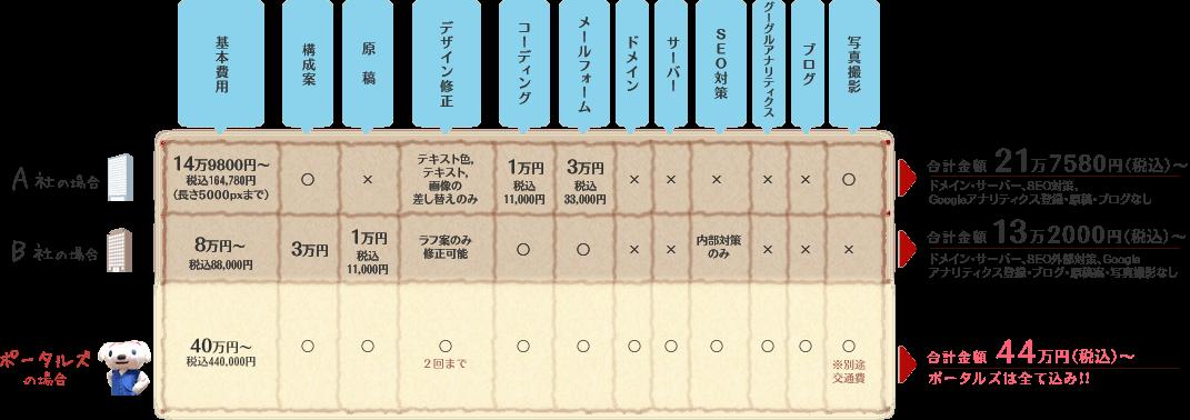 LPページ料金表